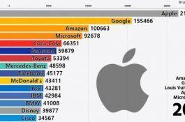Top 15 thương hiệu giá trị nhất thế giới thay đổi thế nào sau một thập kỷ?